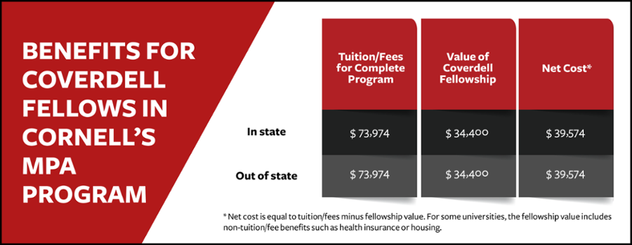 Breakdown of Coverdell Fellowship Tuition Discount